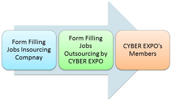 Form Filling jobs process
